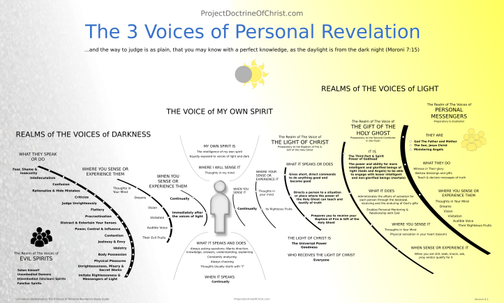 The 3 Voices of Personal Revelation - Big Picture