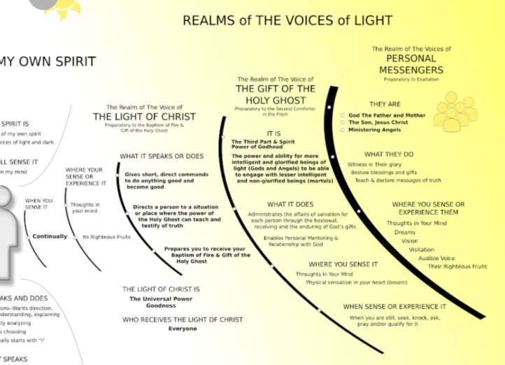 The Realms of the Voices of Light - JourneyDoctrineOfChrist.org